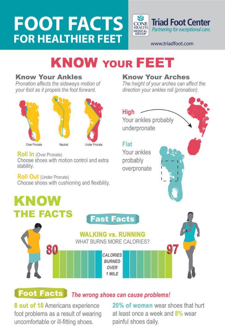 Infographic Running Shoes