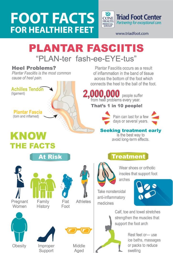 Information on Plantar Fasciitis