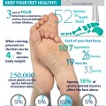 foot facts infographic