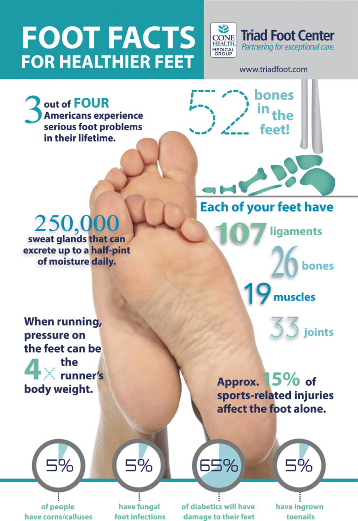 podiatry facts